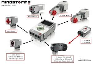 Dotazione sensori EV3 Retail