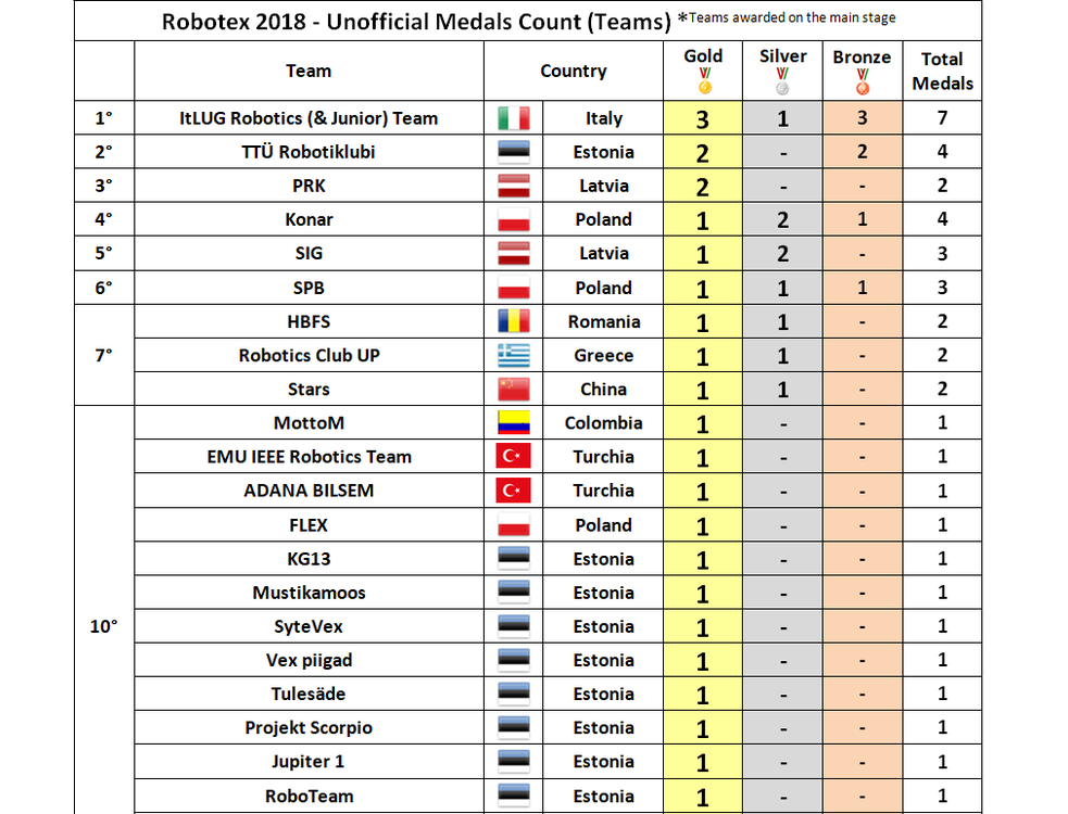 Unofficial Team_s Medals Count - Robotex 2018_First_Positions.png